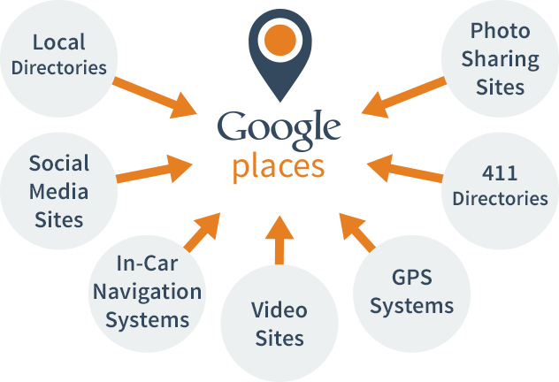 http://www.firstsearch.co/wp-content/uploads/2014/03/google-places.png